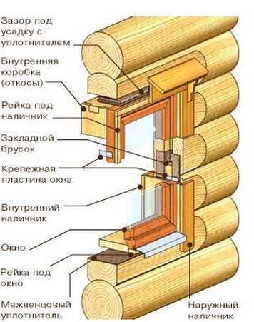 обсодная коробка в деревянный дом